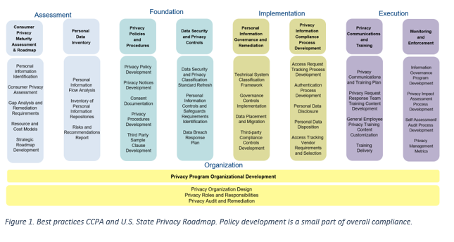 Figure displaying Best Practices of CCPA via policy development
