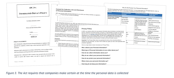 Images showing different surveys/templates of personal data collection plans