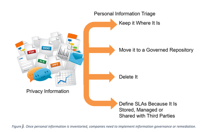 Image showing paths of Personal Information Triage