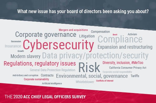 Word cloud containing the issues that the board of directors asks CLOs about.