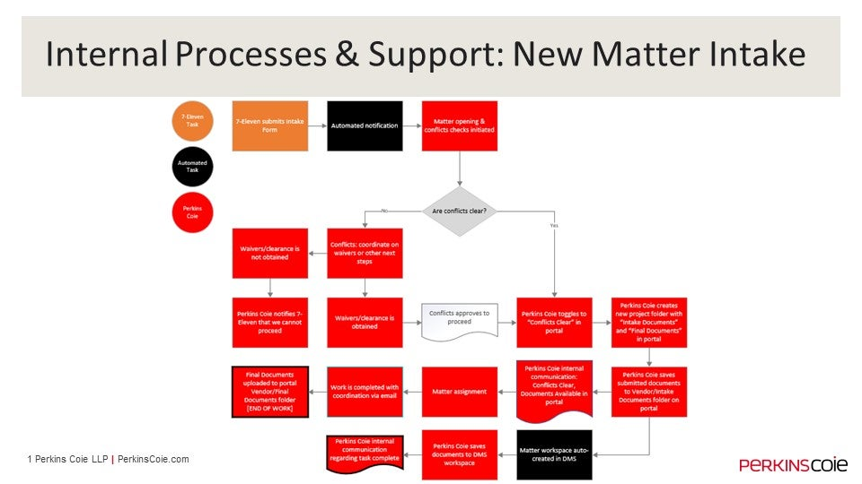 Internal Processes & Support: New Matter Intake