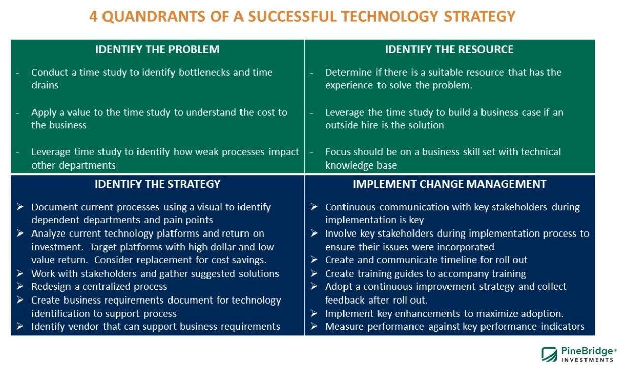 PineBridge Investments 4 Quandrants of a Successful Technology Strategy
