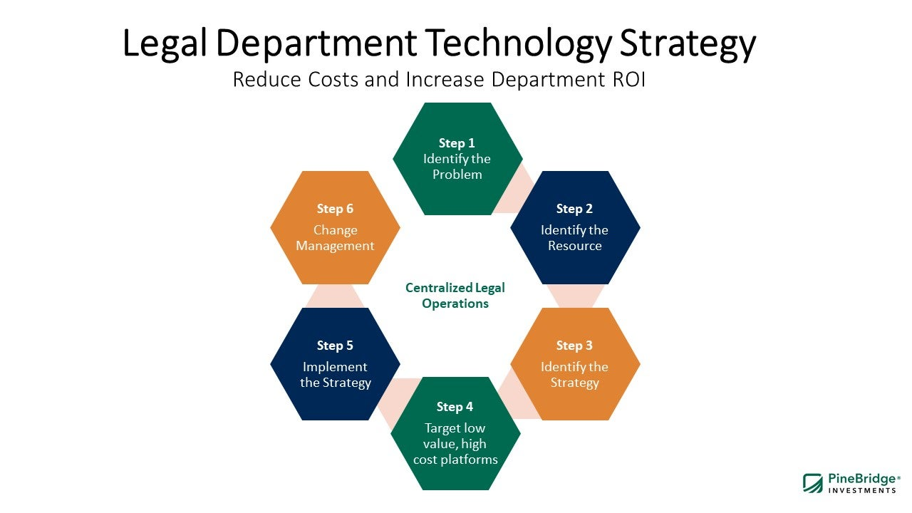 Legal Department Technology Strategy
