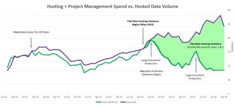 2019 Value Champion AbbVie Hosting & Project Management Spend v. Hosted Data Volume Graphic